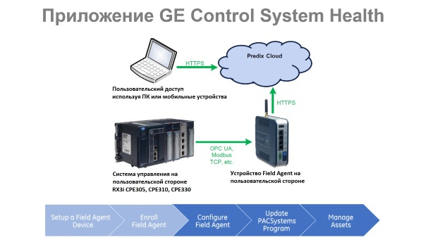GE Control System Health architecture